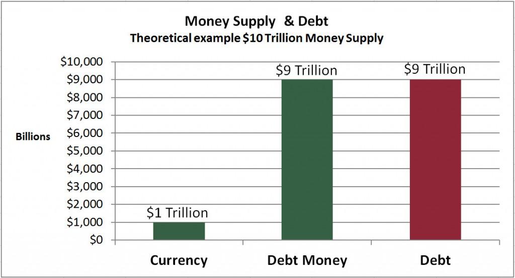 MoneySupplyDebtDollars