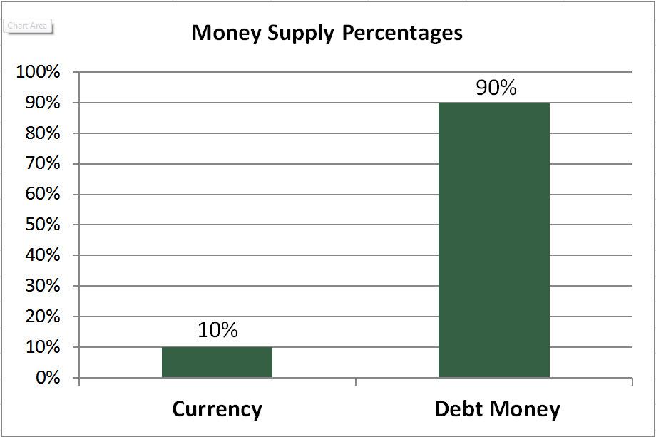 MoneySupplyPercents