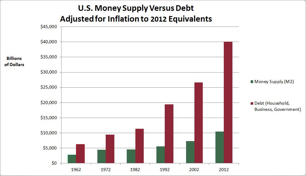 MoneyVsDebtProgress-InflAdj